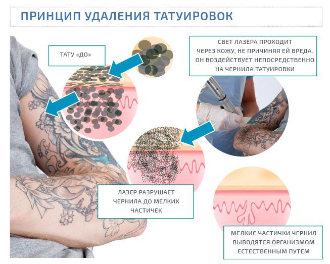 Принцип татуировки